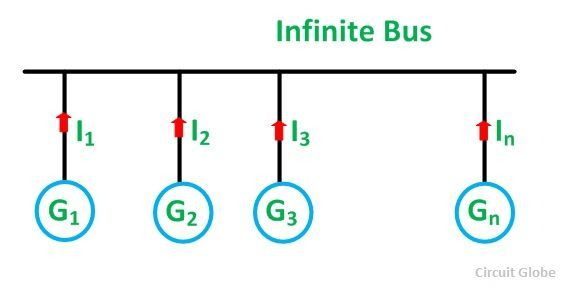 INFINITE-BUS-FIG