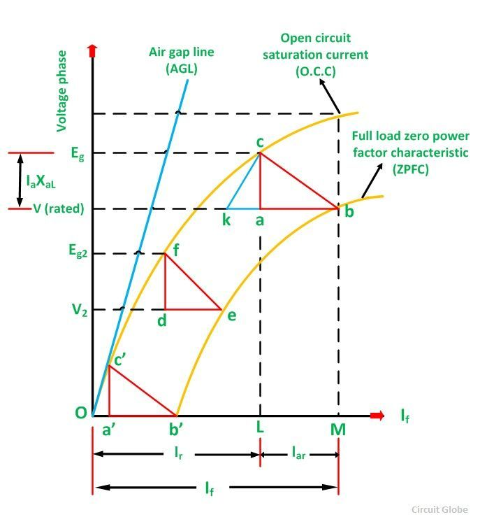 Potier triangle or zero power factor method circuit globe potier triangle fig ccuart Choice Image