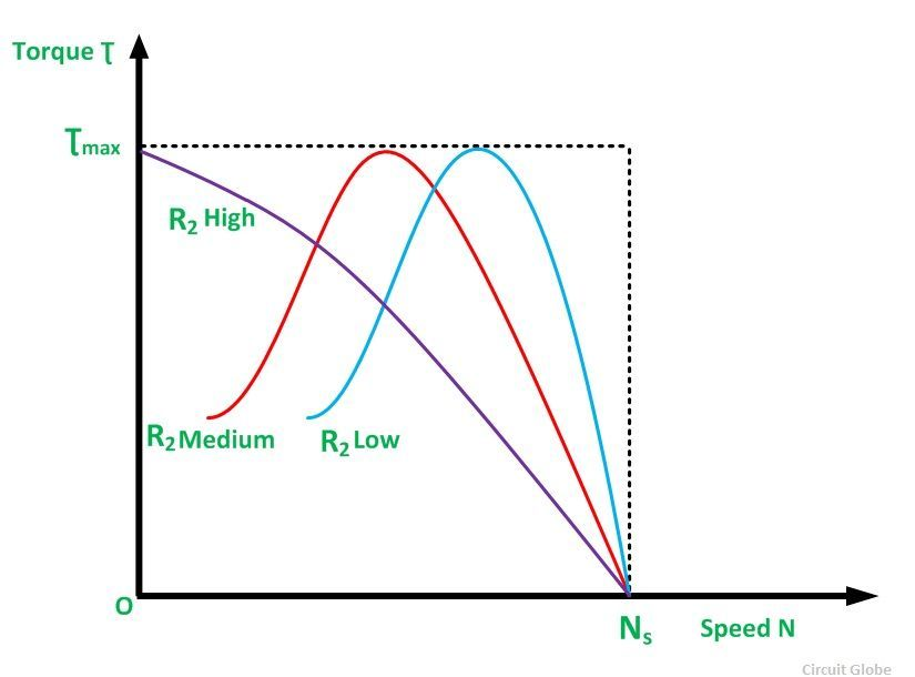 Torque Speed Characteristic of an induction motor
