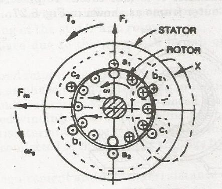 Working Principle Of An Induction Motor Circuit Globe