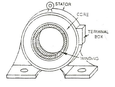 construction of an induction motor fig 1