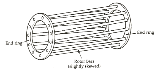 construction of an induction motor fig 3