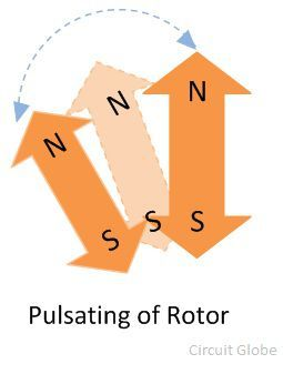 pulsating-of-rotor
