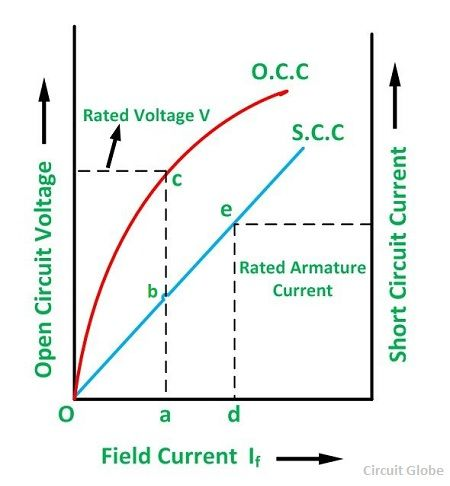short-circuit-ratio-of-synchronous-motor