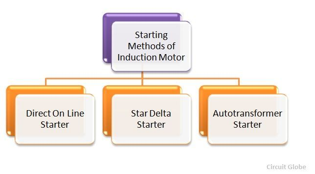 starting-of-induction-motor-figure-1