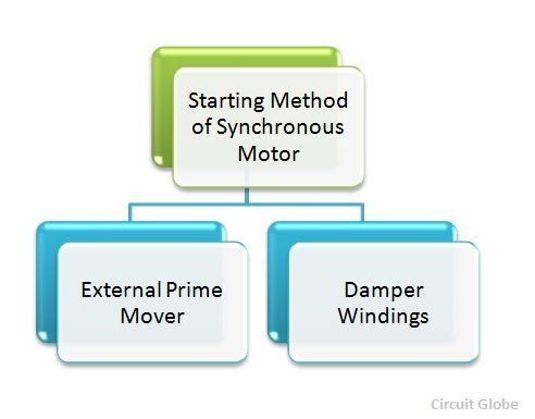 starting-of-synchronous-motor-figure-1