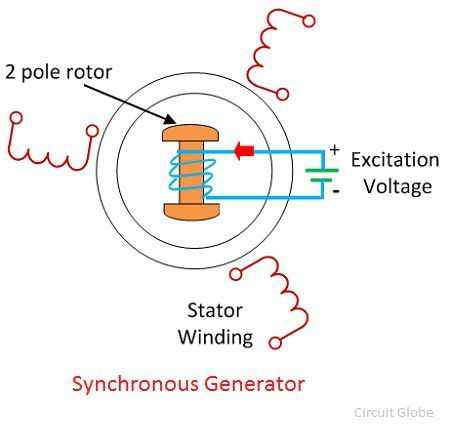 What is Synchronous Generators? - Circuit Globe Basic Ac Synchronous Motor Wiring Diagram on basic plc diagram, basic engine wiring diagram, basic electrical wiring diagrams, basic phone jack wiring diagram, basic circuit wiring diagram,