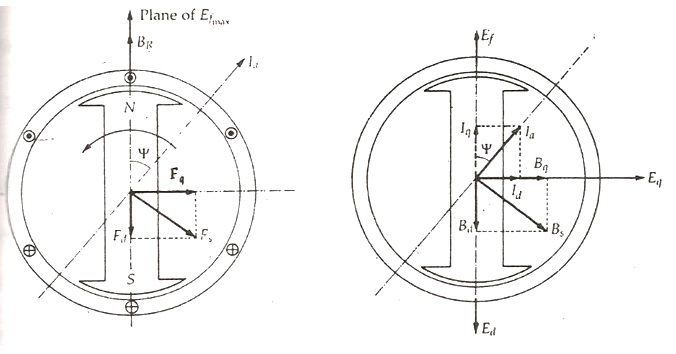 Two reaction theory of salient pole fig 2