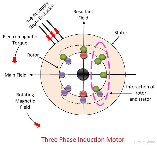 working-principle-of-induction-motor