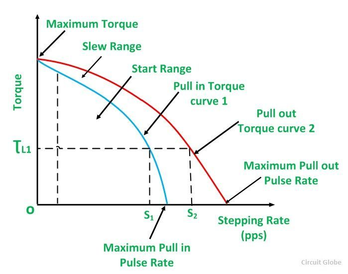 Characteristics of stepper motor fig