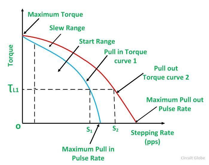 Characteristics of a stepper motor circuit globe for Stepper motor torque curve