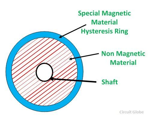 Hysteresis Motor fig 1