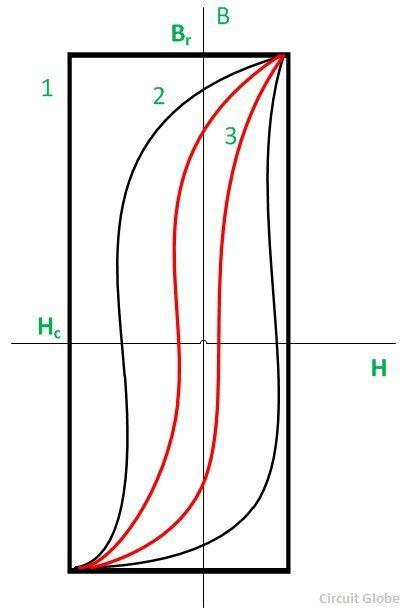 Hysteresis-motor-fig-2