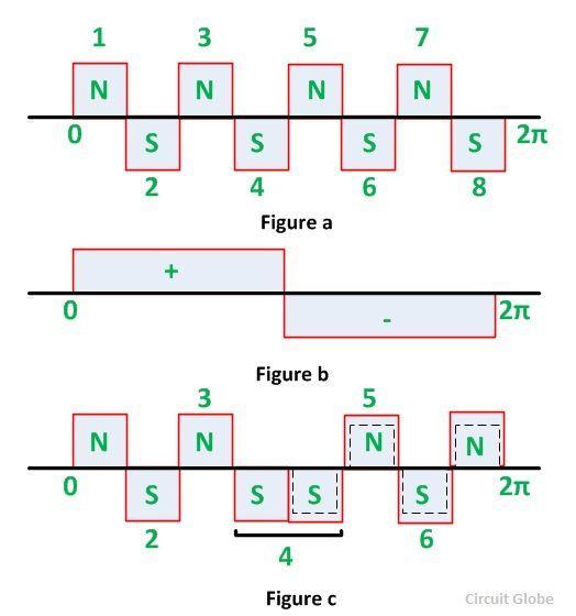 Pole Amplitude Modulation figure 1