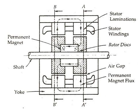 hybrid-stepper-motor-figure-1