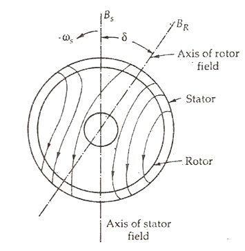 hysteresis-motor-fig-3