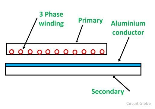 linear-induction-motor-figure-2
