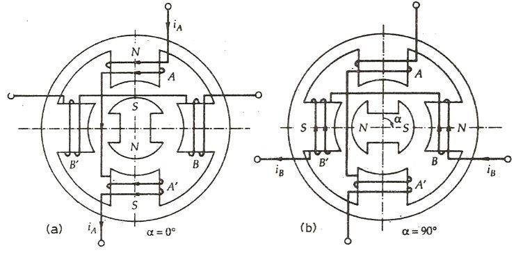 permanent-magnet-stepper-motor-fig-1