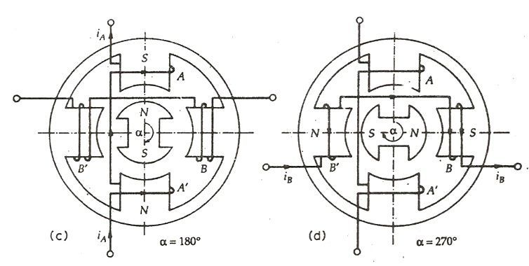 Permanent Magnet Stepper Motor fig 2