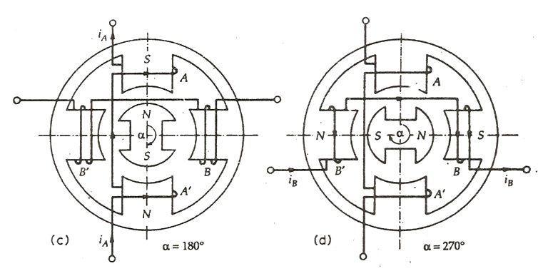 Permanent Magnet Stepper Motor fig 2