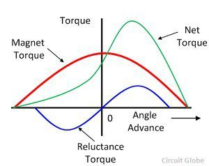 reluctance-torque