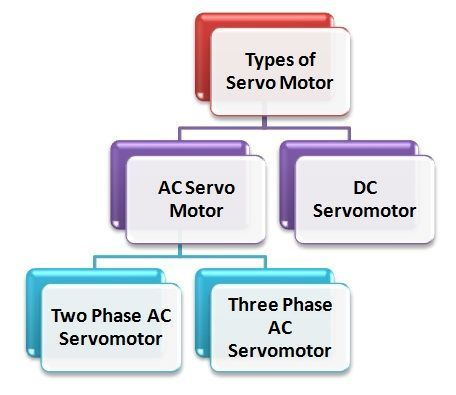 servo-motor-fig