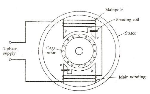 What is a shaded pole induction motor definition for How does a single phase motor work