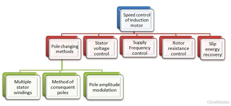 speed control of an induction motor