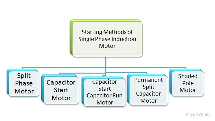 Starting Methods of a Single Phase Induction Motor ...