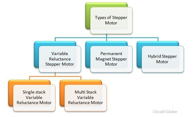 What is a Stepper Motor? Step Angle, Advantages