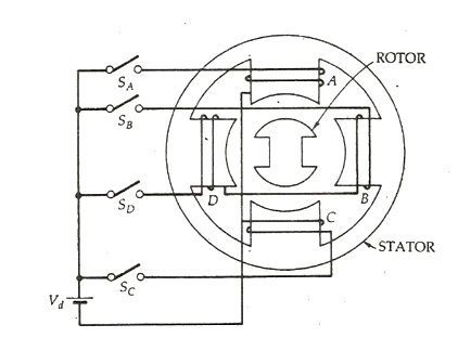Variable Reluctance Stepper Motor fig 1