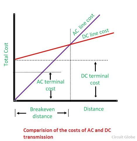 Graph-hvdc-compressor