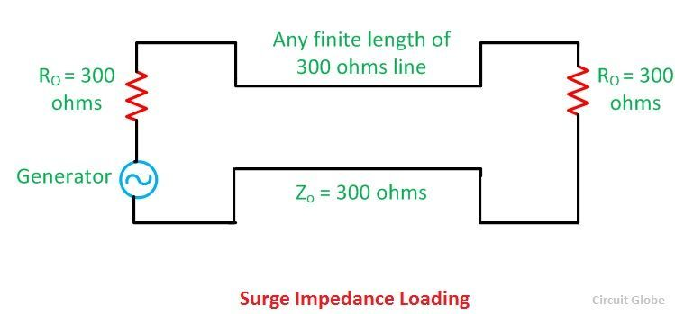 surge-impedance