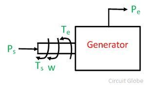 generator-swing-equation