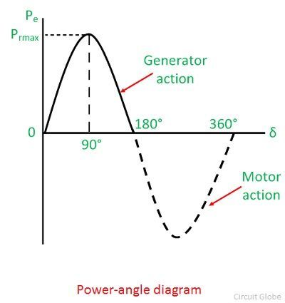 What is Power-Angle Curve of Synchronous Machine?- Circuit ...