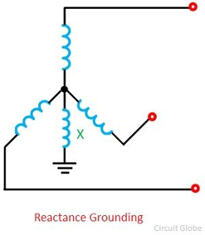 reactance-grounding