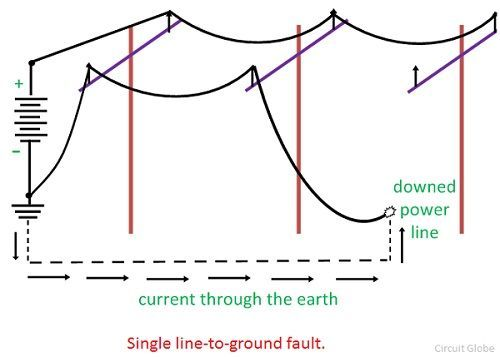 single-line-to-phase-fault-