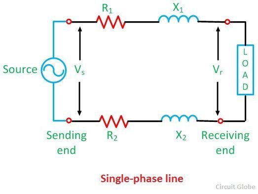 Single Phase Line : What is short transmission line its phasor diagram