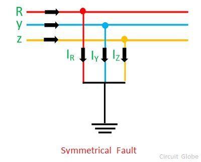 symmetrical-fault