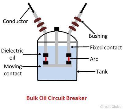 Bulk-oil-circuit-breaker