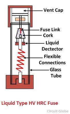 liquid-type-HV-HRC-fuse