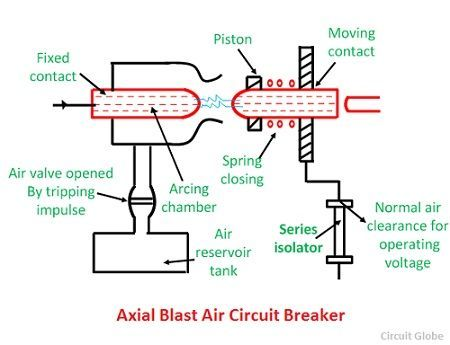 axial-air-blast-circuit-breaker