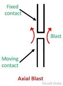 axial-blast-circuit-breaker