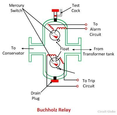 buchholz relay transformer wiring diagram control panel what is buchholz relay? - definition, construction ... honeywell 24v relay transformer wiring diagrams #1