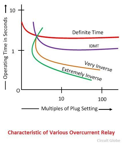 characteristic-of-various-overcurrent-relays