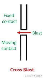 cross-blast-circuit-breaker