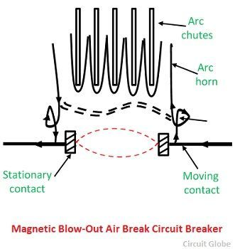 Excellent What Is Air Break Circuit Breaker Construction Working Principle Wiring 101 Cranwise Assnl