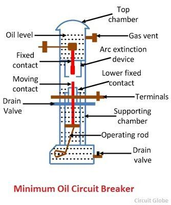 minimum oil circuit breaker 1111 compressor what is bulk oil & minimum oil circuit breaker? definition