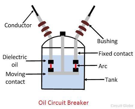 what is oil circuit breaker operating principle. Black Bedroom Furniture Sets. Home Design Ideas