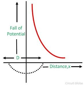 potential-gradient-graph